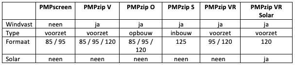 PMP screens overziicht